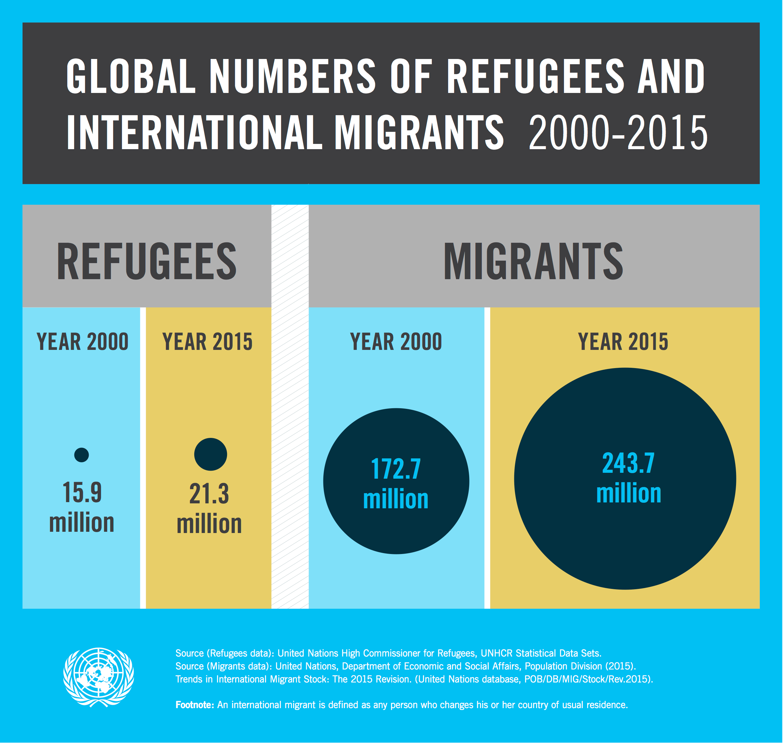 Infographic The Key Economic Policies Put Forward By: Global Number Of Refugees And Migrants