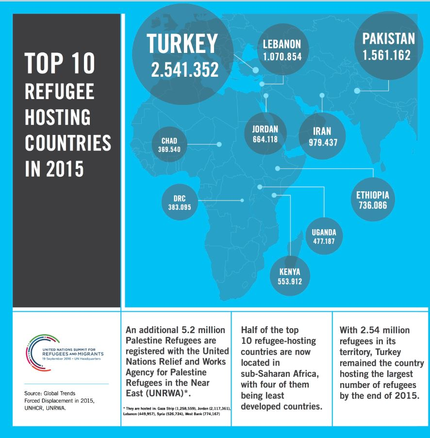 Infographic The Key Economic Policies Put Forward By: Top 10 Refugee Hosting Countries In 2015