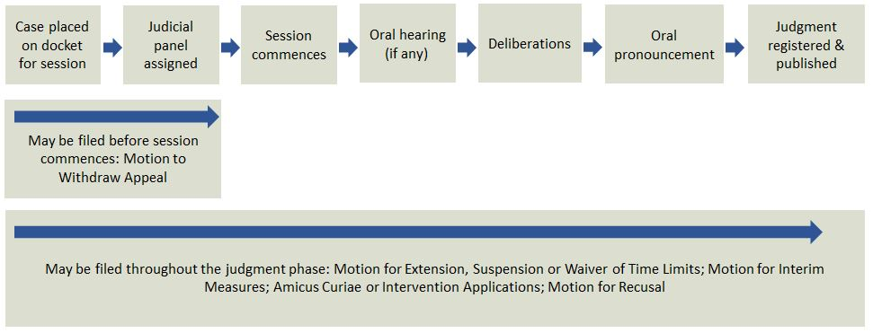 Chart of appeals process, which continues with the judgment phase.