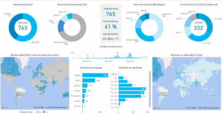 Results dashboard from the 2017 Global Call