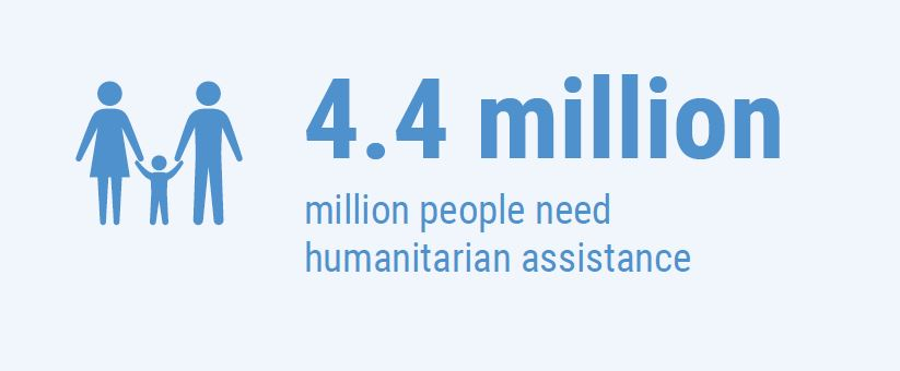 4.4 million people need humanitarian assistance