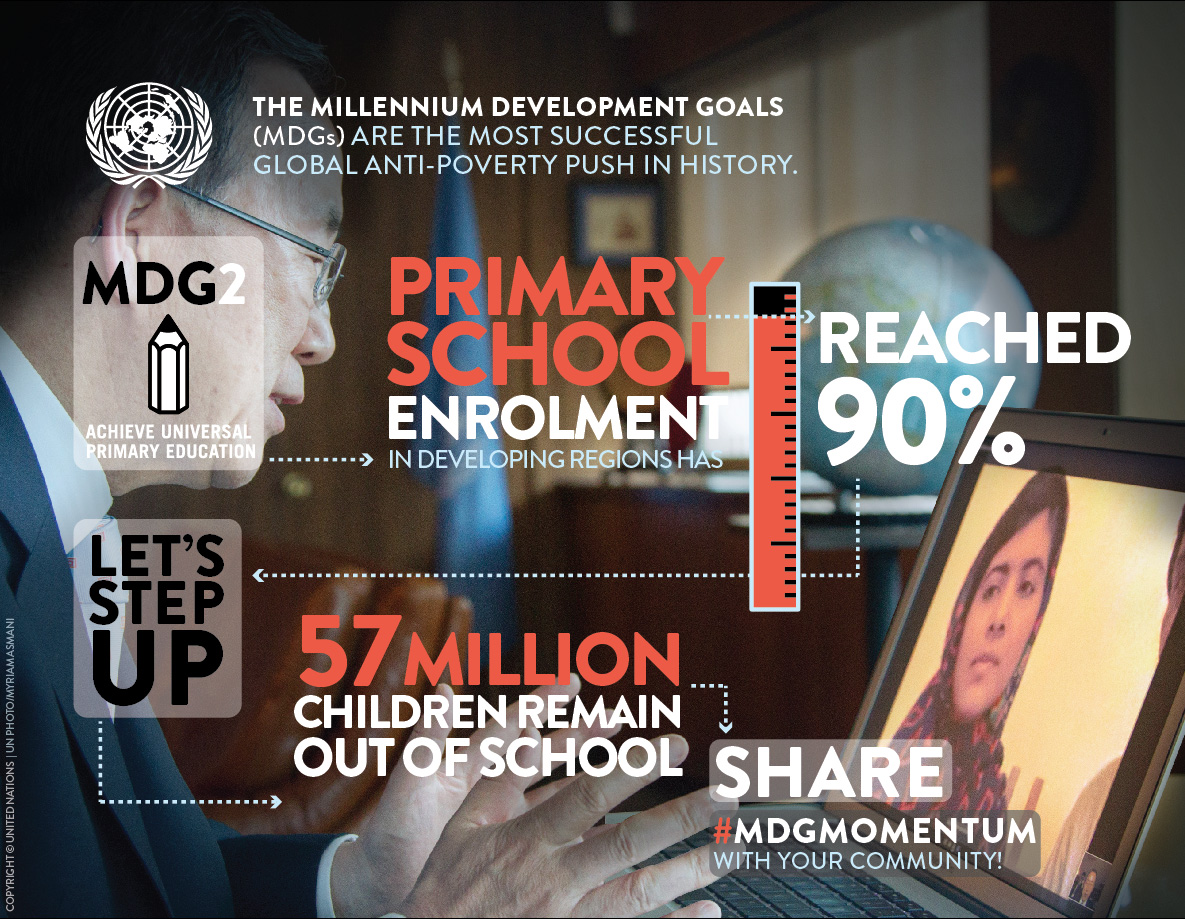 Special infographic for Malala Day being observed at the UN on 12 July.