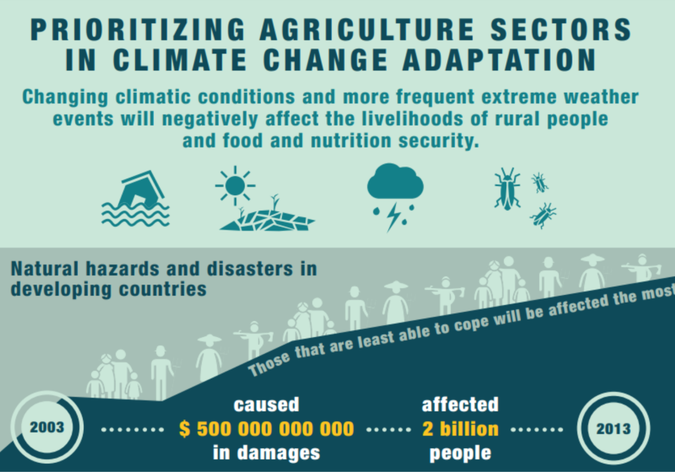 Front cover of an infographic on agriculture.