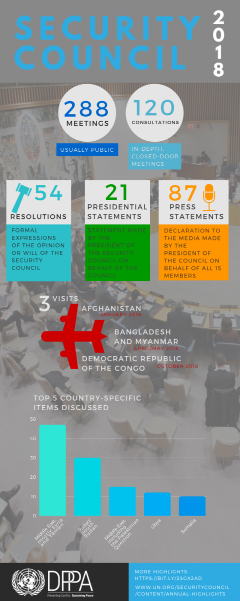 Highlights of Security Council Practice