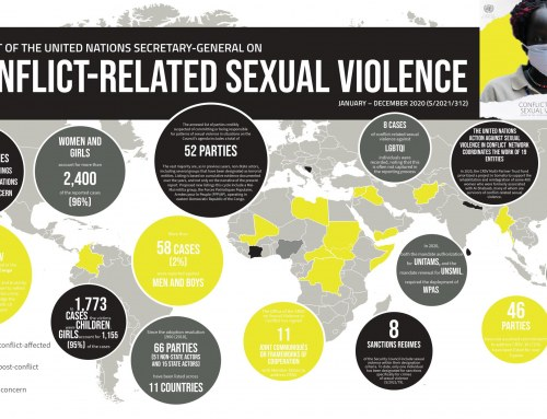Factsheet: 12th Annual Report of the SG on Conflict-Related Sexual Violence (CRSV)