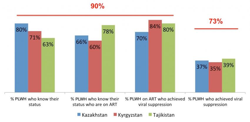 HIV Epidemic Control in Central Asia Still Has a Long Way to Go  | United Nations