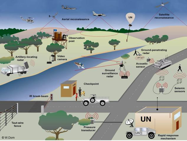 Overview of potential monitoring technologies that can be used in United Nations peacekeeping. (credit: W. Dorn).
