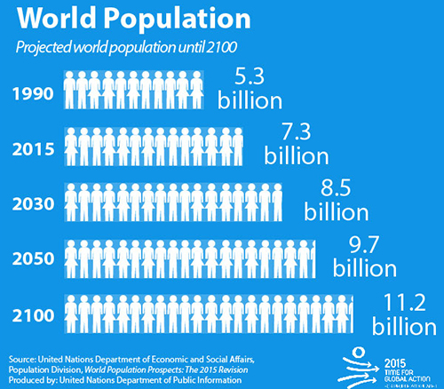 Population | United Nations
