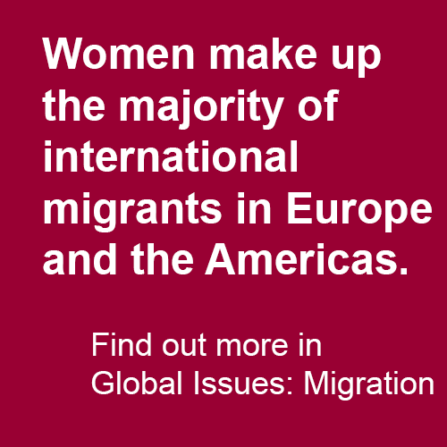 Women make up the majority of international migrants in Europe and the Americas.  Find out more in Global Issues: Migration