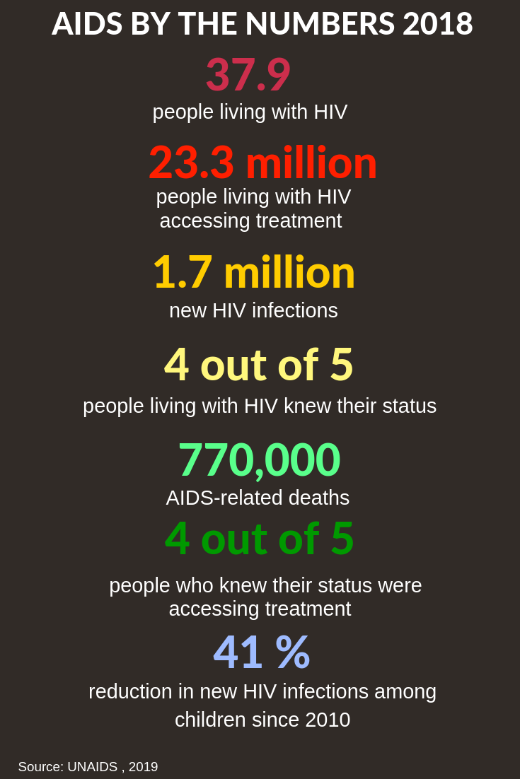AIDS by the numbers 2018