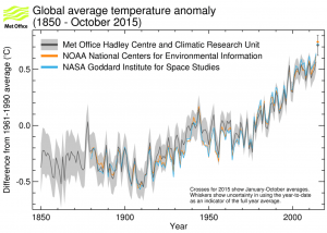 Figure 2: Global annual average near-surface temperature anomalies from HadCRUT4.4.0.0 (Black line and grey area indicating the 95% uncertainty range), GISTEMP (blue) and NOAAGlobalTemp (orange). The average for 2015 is a provisional figure based on the months January to October 2015. Source: Met Office Hadley Centre.