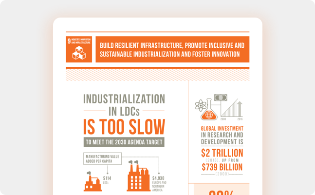 Infrastructure and Industrialization - United Nations