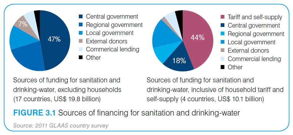 Financing water | International Decade for Action 'Water for