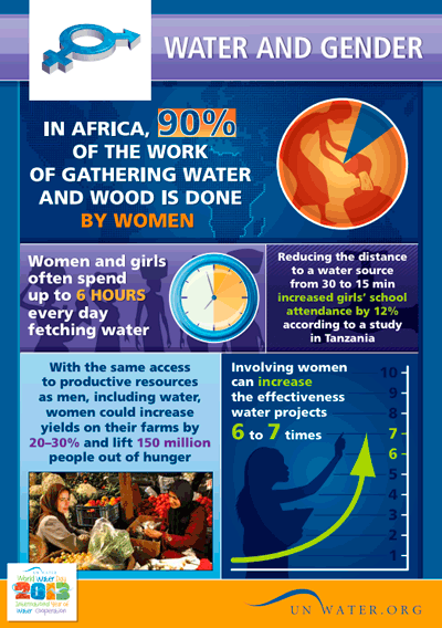 Gender and water | International Decade for Action 'Water for Life