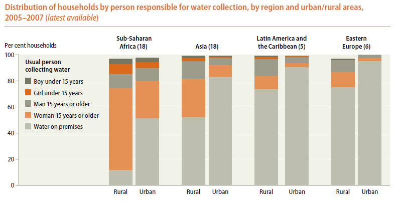 Gender and water | International Decade for Action 'Water