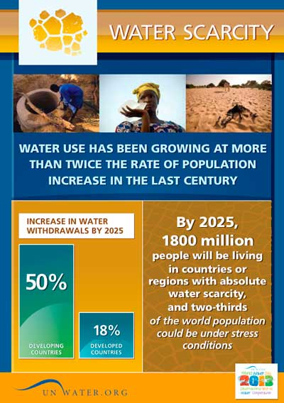 Water scarcity | International Decade for Action 'Water for