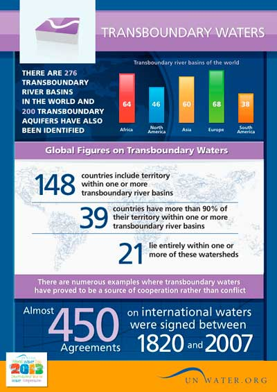 Transboundary waters | International Decade for Action