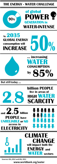 Water and Energy | International Decade for Action 'Water